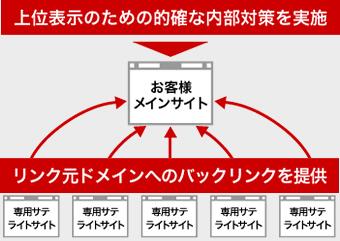上位表示のための的確な内部対策を実施・リンク元ドメインへのバックリンクを提供